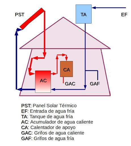 instalación de placas solares térmicas en Murcia y Alicante - SOLPRO ENERGIA SOLAR