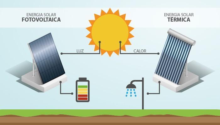Diferencias entre energía solar térmica y fotovoltaica - SOLPRO