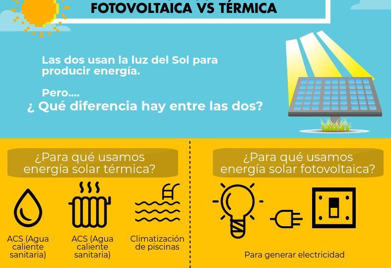 Diferencias entre energía solar térmica y fotovoltaica