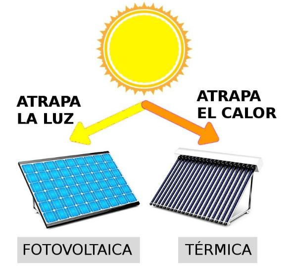 SOLPRO - Diferencias entre energía solar térmica y fotovoltaica